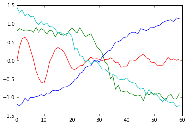 Time Series Classification and Clustering with Python | Alex